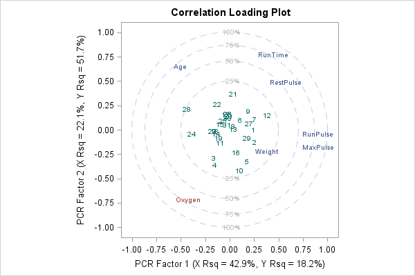 Principal component regression in SAS: Loadings plot