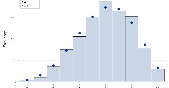 Beta-binomial distribution and expected values in SAS