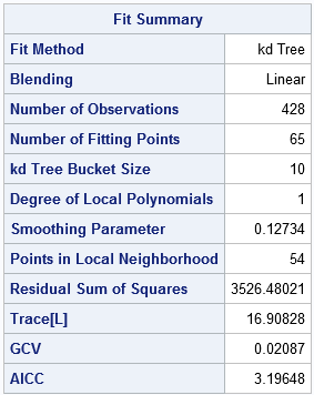 A factoid in SAS is a table that displays numeric and chanracter values in a single column