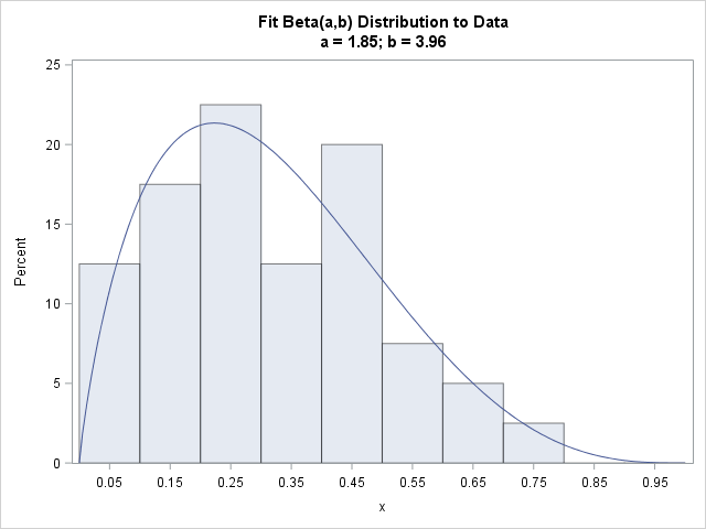 Histogram of data overlaid with a beta density curve, fitted by maximum likelihood estimation