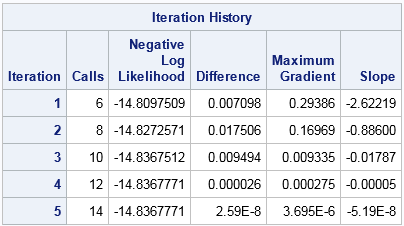 Iteration history for MLE for beta distribution. Initial guesses are maximum likelihood estimates.