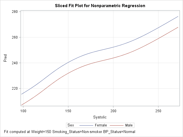 Visualize multivariate regression models: create sliced fit plot in SAS by using the missing value trick
