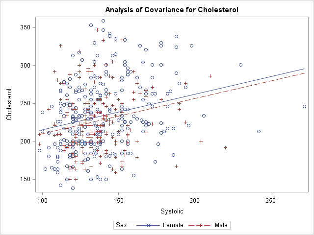 Visualize multivariate regression models by slicing continuous variables