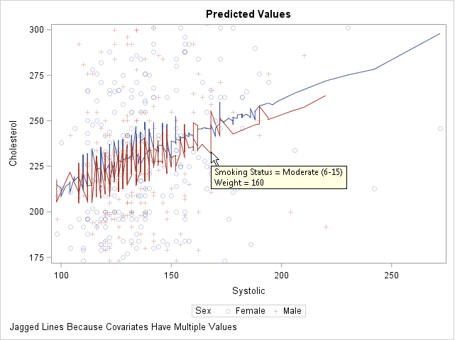 Visualize regression model: Graph of response versus explanatory variable. There are hidden explanatory variables. Markers are observed values. Jagged lines are the projections of the predicted values.