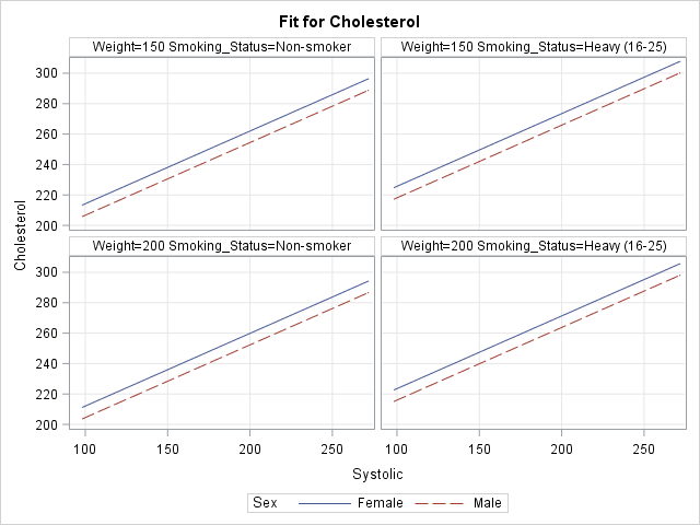 Panel of sliced fit plot created by EFFECTPLOT SLICEFIT / AT(Weight=150 200  Smoking_Status='Non-smoker' 'Heavy (16-25)'