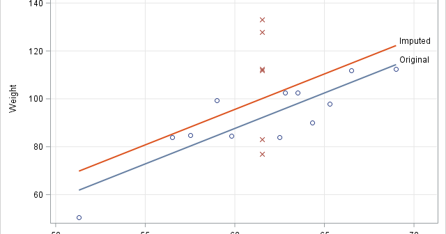 Bias in regression for mean-imputed explanatory variables