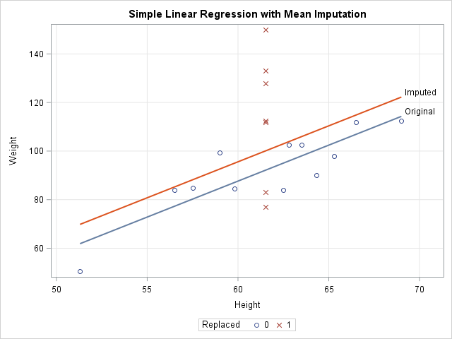 Problems with mean imputation: Bias in regression for mean-imputed explanatory variables