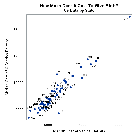 Median cost of vaginal and cesarean delivery by US state (2016-2017)