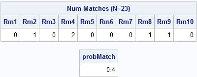 Simulate the birthday problem in SAS and estimate the probability of a match