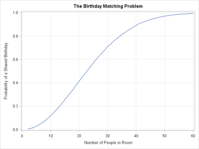 The Birthday Problem: The probability of a matching birthday in a room of that contains N people (N=2,3,...,60). You can simulate the birthday problem in SAS and compute a Monte Carlo estimate of the probability of a match.