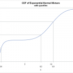 Quantiles are the solutions to the equation CDF(x)-p=0, where p is a probability