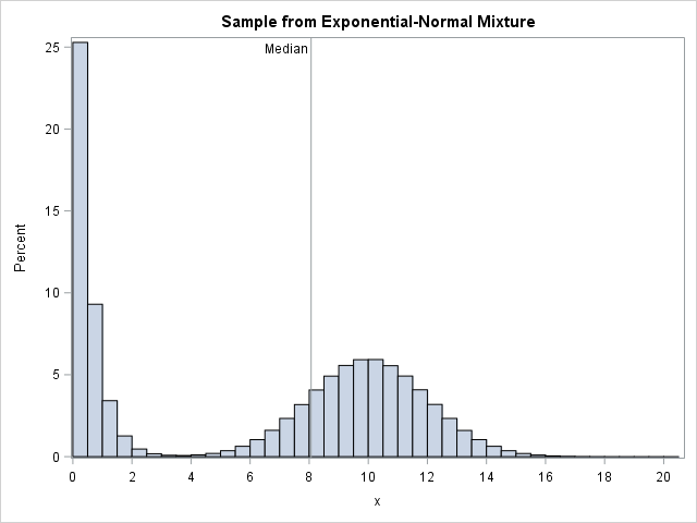 Sample from mixture distribution showing sample median