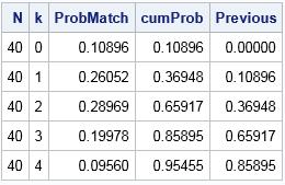 Multiple-Birthday Problem: The distribution of shared birthdays among N=40 random people