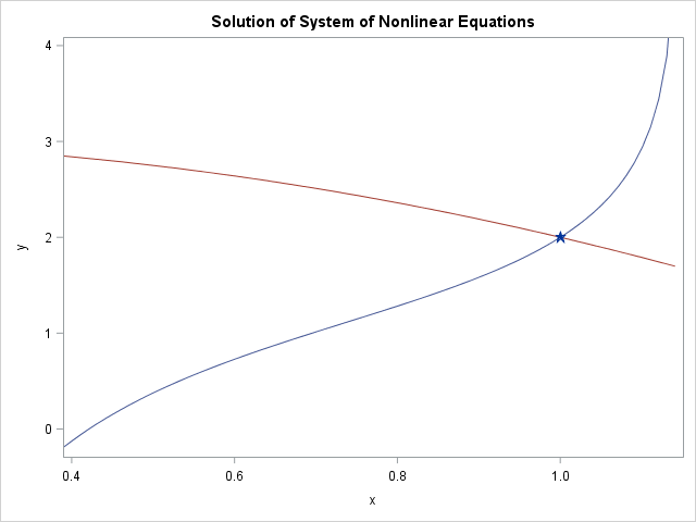 Solve nonlinear equations in SAS