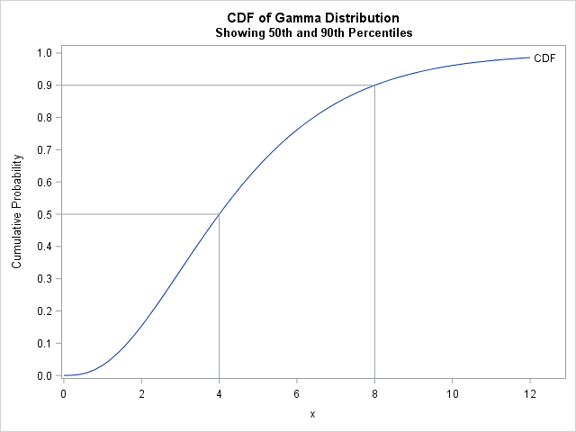 Fit a distribution from quantiles