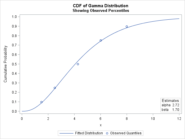 CDF for fitted distribution where parameters are based on matching sample quantiles