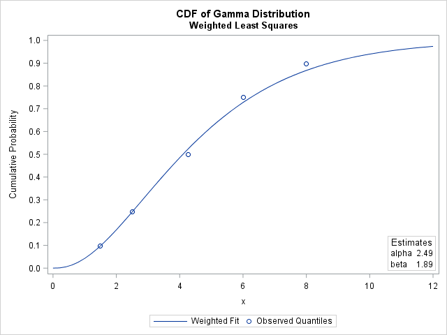 CDF for fitted distribution where parameters are based on a weighted matching of observed quantiles
