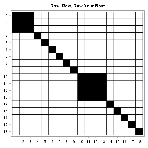 Visualize repetition in song lyrics: 'Row, Row, Row Your Boat'