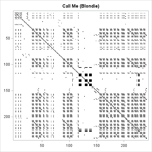 Visualize repetition in song lyrics: 'Call Me'