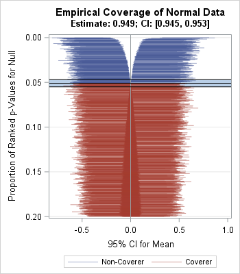 A zipper plot for visualizing coverage probability in simulation studies