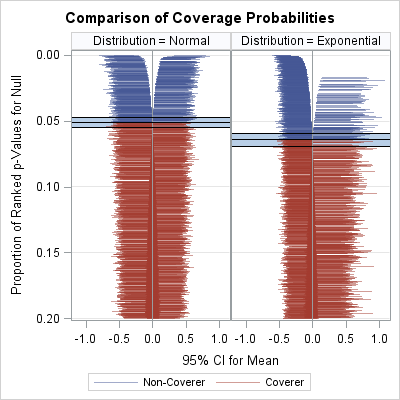 Zipper plot that compares the empirical coverage probability of confidence intervals that assume normality. The data samples are size N=50 drawn from the normal or exponential distribution.