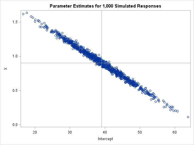 Run thousands of regression in SAS and obtain parameter estimates