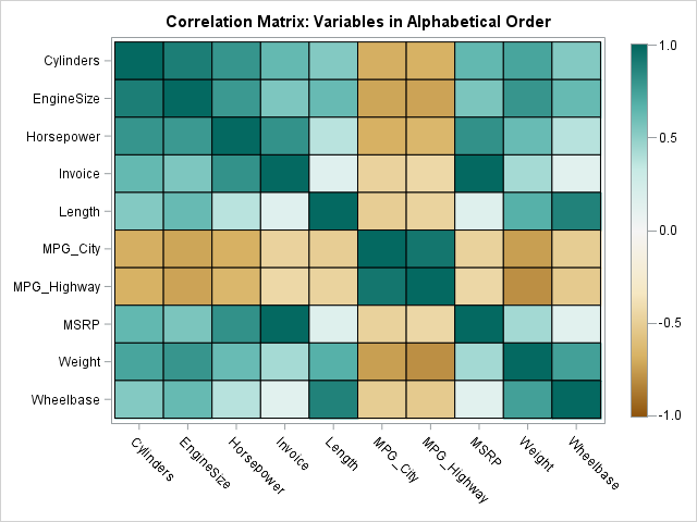 Heat map of correlation matrix; variables in alphabetical order