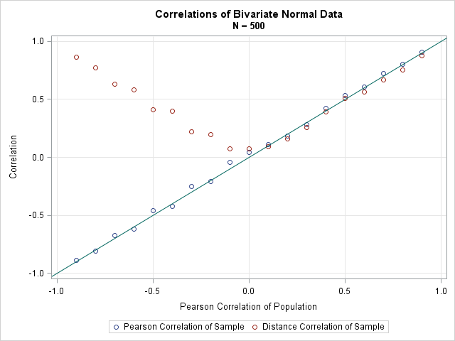 Graph of Pearson correlation and distance correlation for samples of bivariate normal data with correlation rho