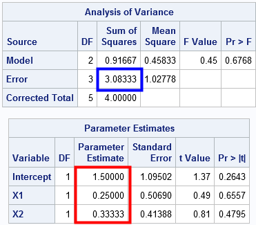 Regression estimates and SSE for least squares analysis in SAS PROC REG