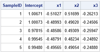 Independent streams of random numbers in SAS