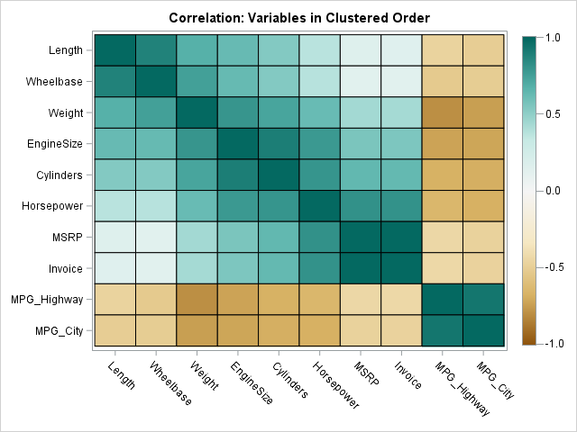 Heat map of correlation matrix; variables in clustered order