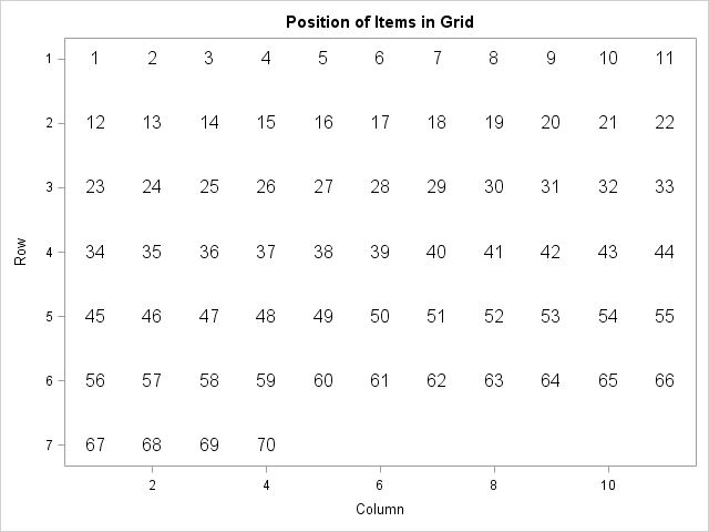 Items arranged in a grid in row-major order with 11 items in each row