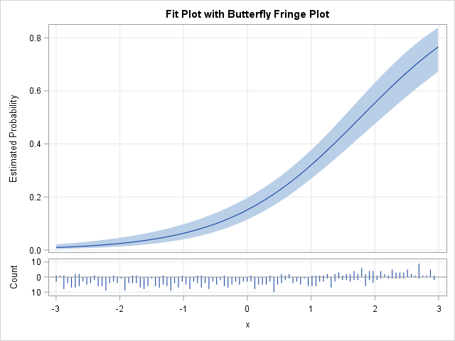 A predicted probability plot with a binary fringe plot for logistic regression