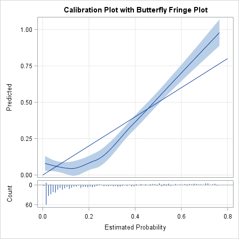 A calibration plot with a binary fringe plot for logistic regression