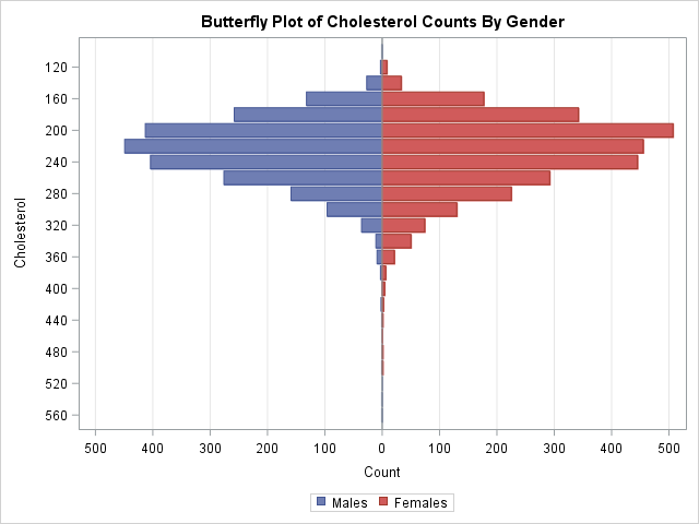 Butterfly plot of cholesterol by gender in SAS