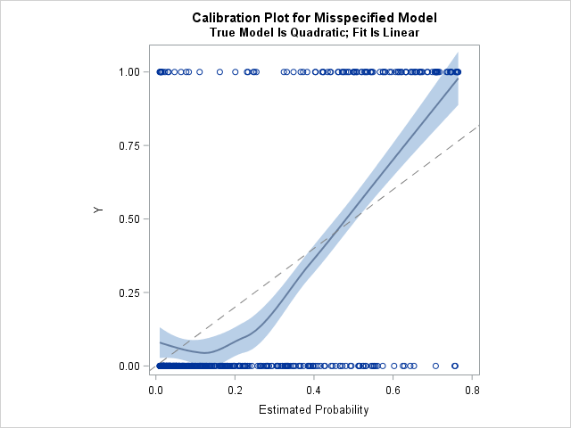 Calibration plot for a misspecified logistic model