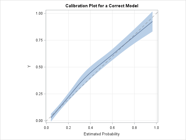 Calibration plot for a correctly specified logistic model