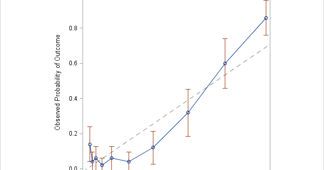 Decile calibration curve for a misspecified logistic regression model