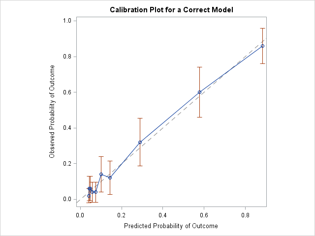 Decile calibration curve for a correctly specified logistic regression model