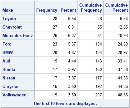 Top 10 table in SAS, produced by PROC FREQ