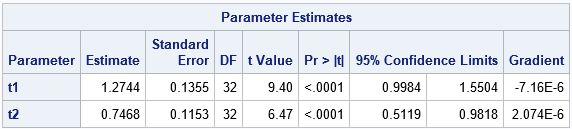 Estimate fixed-effect parameters in a reduced model in SAS by using PROC NLMIXED
