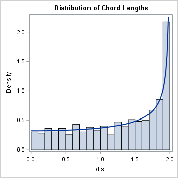 Distribution of lengths of random chords in the unit circle, generated by choosing uniformly distributed endpoints