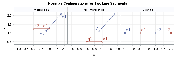 The intersection of two line segments