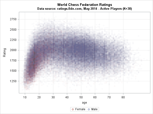 Elo rating in chess versus age for 70,000+ active chess players in 2014.