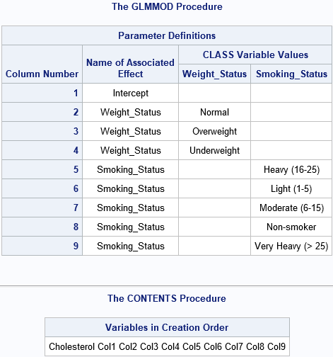 The association betwen columns in a design matrix and levels of the original categorical variables