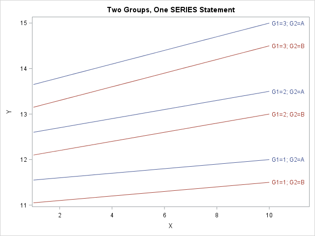 Use the GROUP= option in PROC SGPLOT to plot lines for TWO categorical variables