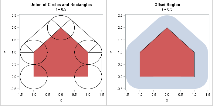 Offset regions: Find all points within a specified distance from a