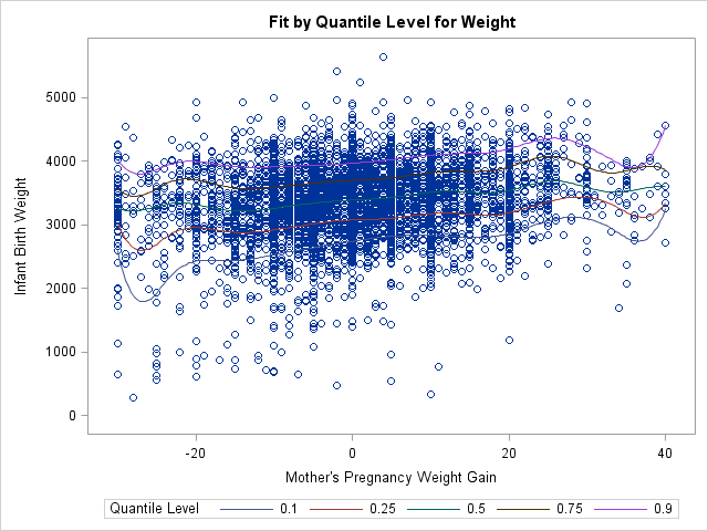 Fit plot of quantile regression curves from PROC QUANTREG in SAS
