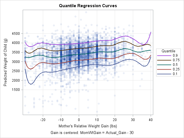 Graph of quantile regression curves in SAS
