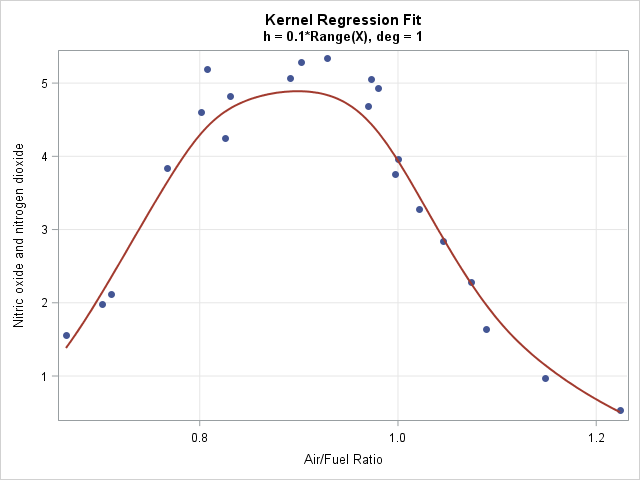 Local polynomial kernel regression  in SAS